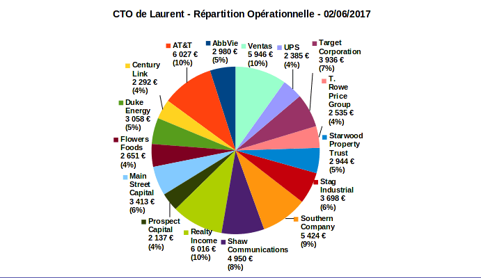 compte titres ordinaire - répartition opérationnelle - juin 2017