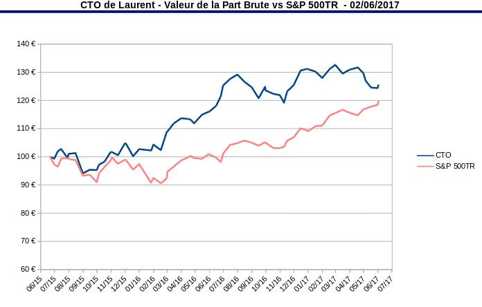 compte titres ordinaire - valeur de la part vs S&P500 TR - juin 2017