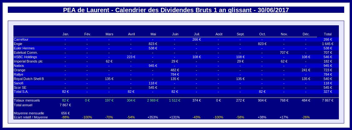 pea - calendrier des dividendes 1 an glissant - juin 2017