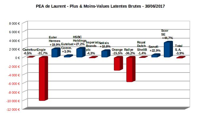 pea - plus et moins-values latentes - juin 2017