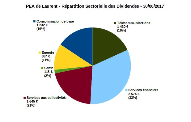 PEA - répartition sectorielle des dividendes - juin 2017