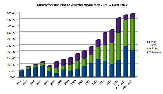 patrimoine nos-finances-personnelles - evolution allocation par classe d'actifs financiers 2002-août 2017