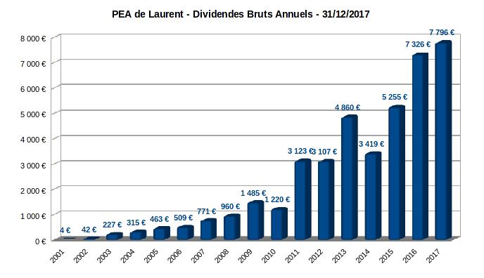 PEA - dividendes bruts annuels - 2001-2017