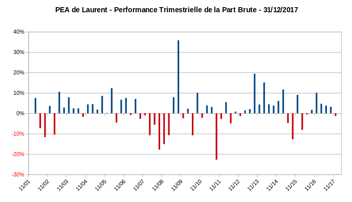 PEA - performance trimestrielle de la part - decembre 2017