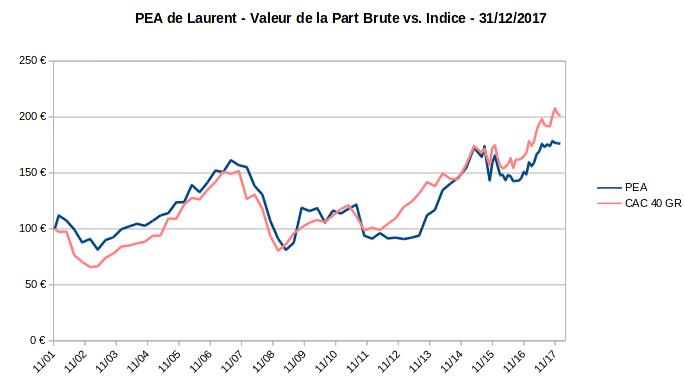 PEA - valeur de la part - decembre 2017