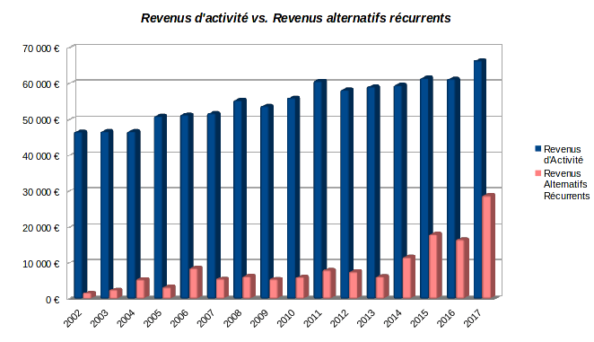 patrimoine nos-finances-personnelles - historique des revenus d'activité et des revenus alternatifs récurrents  - 2002-2017