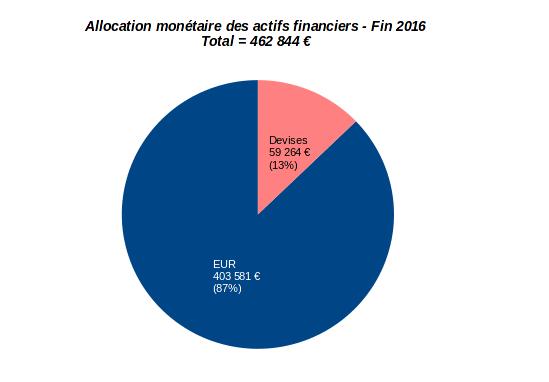 patrimoine nos-finances-personnelles - allocation monétaire - fin 2016
