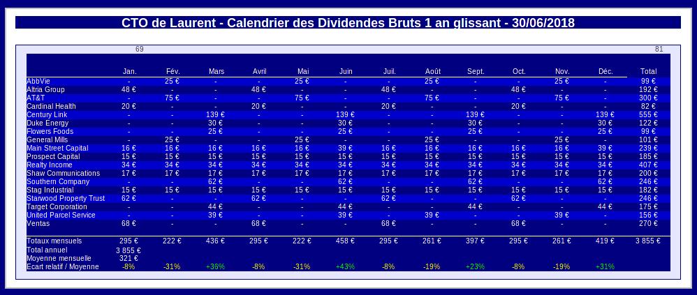 compte titres ordinaire - calendrier des dividendes 1 an glissant - juin 2018