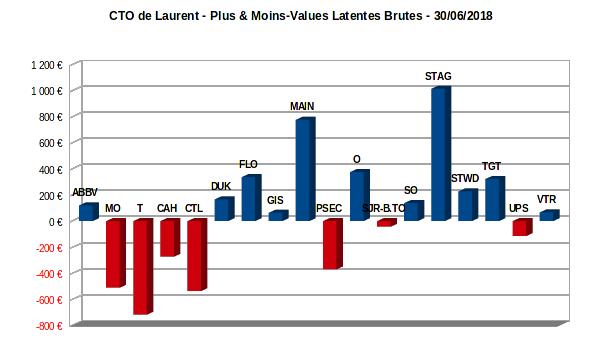 compte titres ordinaire - plus-values latentes - juin 2018