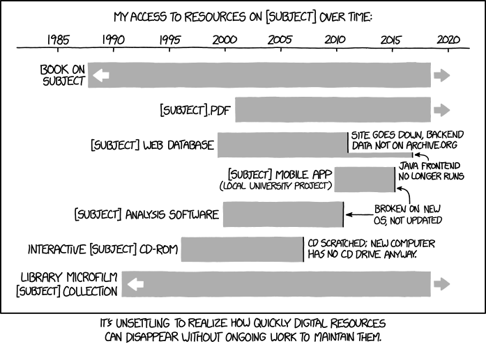 https://imgs.xkcd.com/comics/digital_resource_lifespan.png