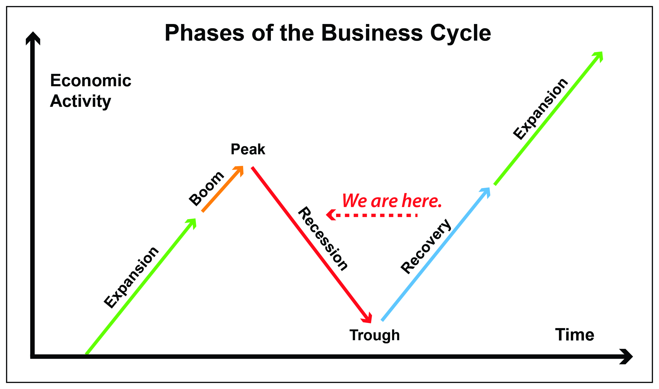 Definition Of Recession In Business K Kp