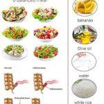 Chron's disease diet plan