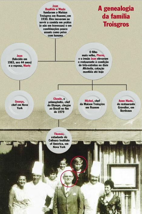 Genealogia da Família de Claude Troisgos