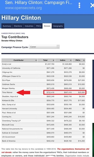 Hillary Clinton OpenSecrets Career Contributions List