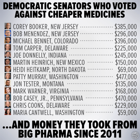 Democrat Senators Who Voted Against Cheaper Medicines