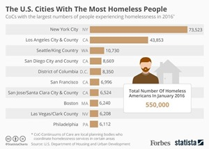 US Homeless higher in Democrat states and cities (1)