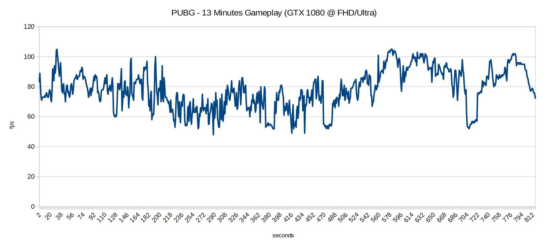 Pubg 960m 100 Images Pubg Crash Please Help Client