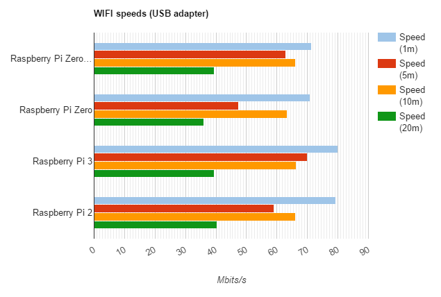 Raspberry Pi network speed test: RPI2, RPI3, Zero, ZeroW