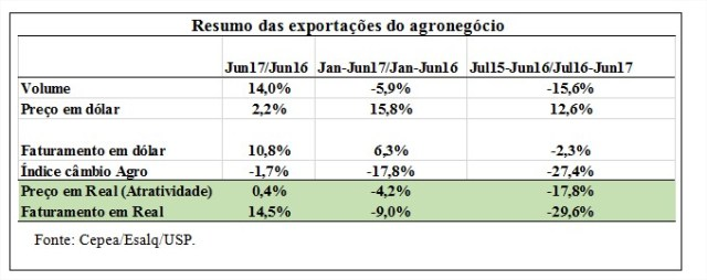 Resumo das exportações do agronegócio - Cepea