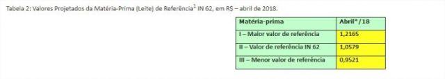 Tabela 2: Valores Projetados da Matéria-Prima (Leite) de Referência1 IN 62, em R$  abril de 2018.