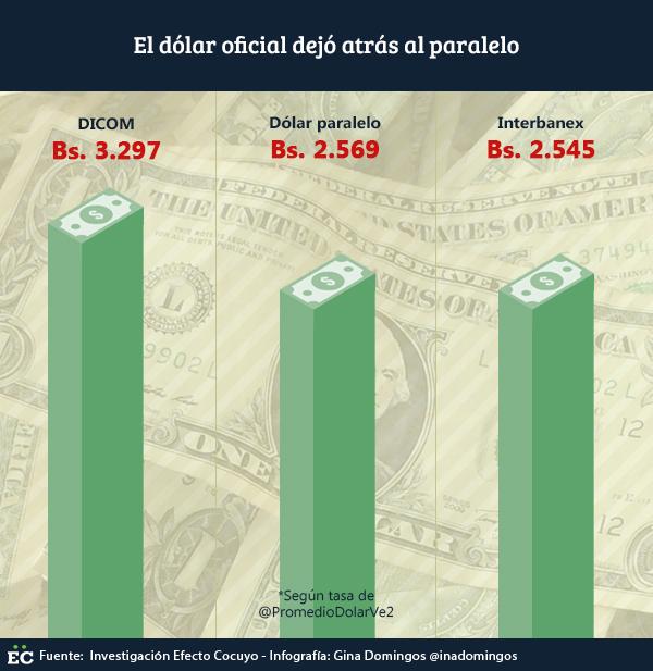 El-dólar-oficial-dejó-atrás-al-paralelo