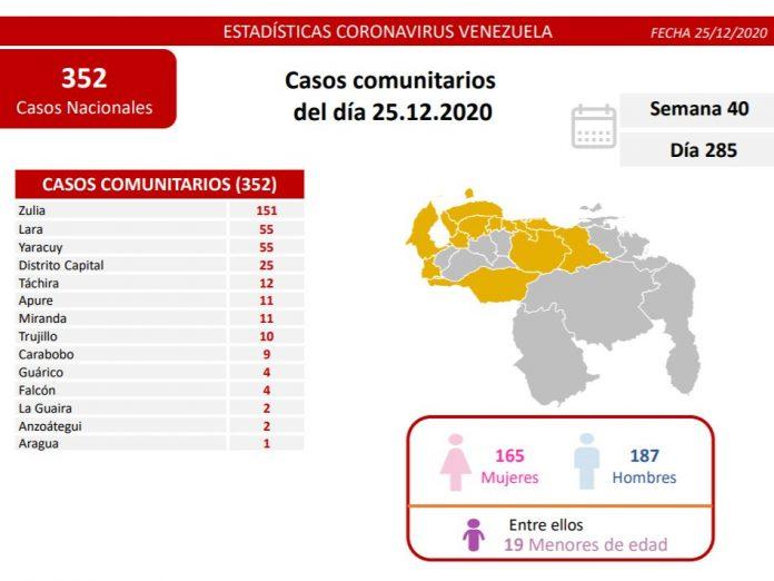 Venezuela registra 221 casos de la Covid en 24 horas