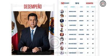Repite Gobernador de Tamaulipas en el Top 5 en encuesta de desempeño