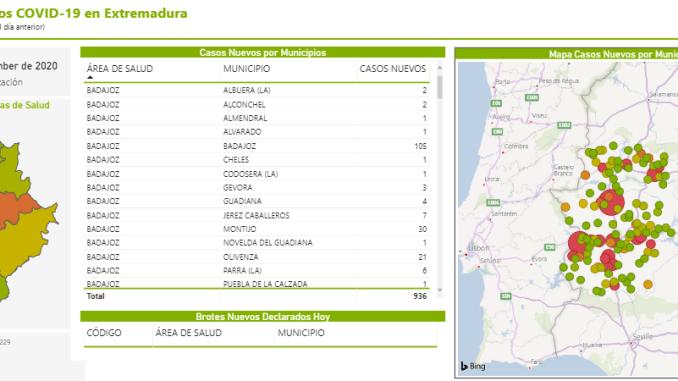 Extremadura registra 936 casos positivos y 7 fallecidos por Covid-19