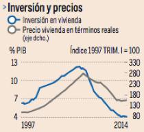 El Banco de España anuncia que la vivienda vuelve a sumar al PIB