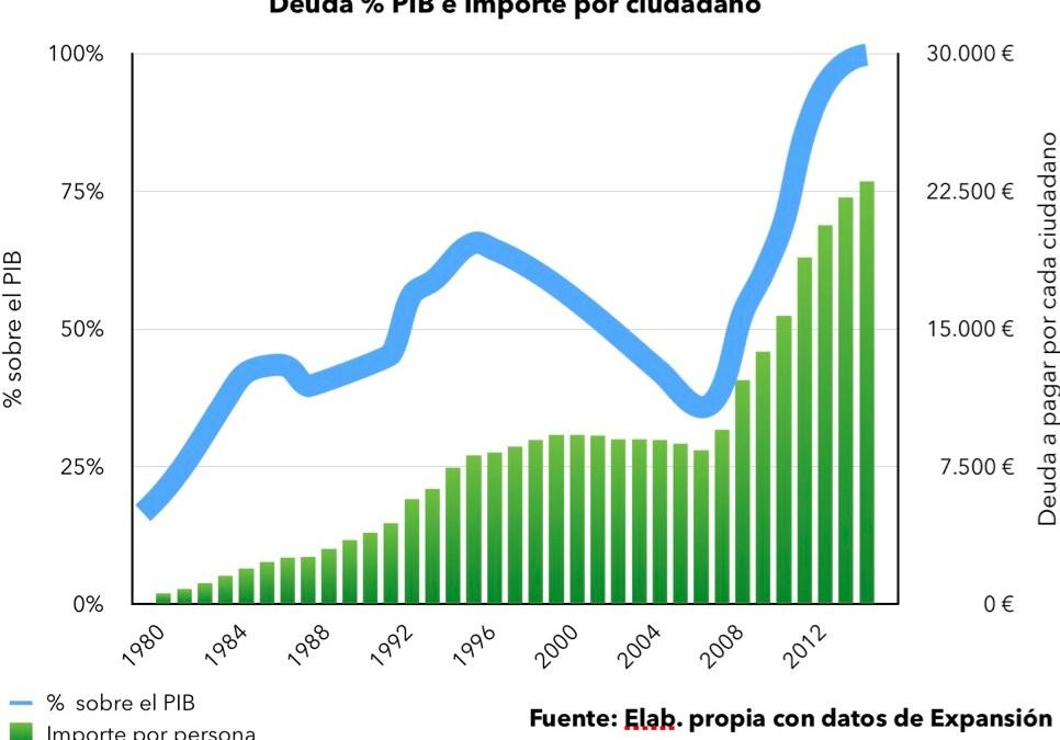Cada español tendría que trabajar un año para pagar la deuda pública