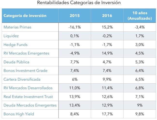 Rentabilidad Categorías de Inversión