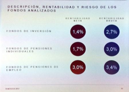 Rentabilidades Fondos de Pensiones y Fondos de Inversión. Fuente: Mercer