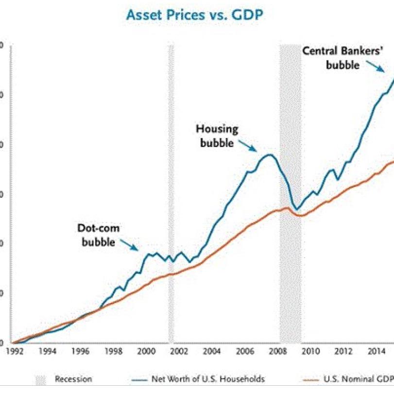 Bolsa vs PIB Destacada