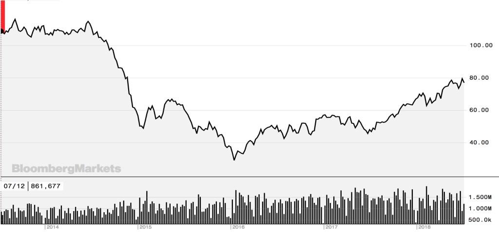 5 años de precio del petroleo