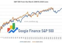 Google Finance S&P 500