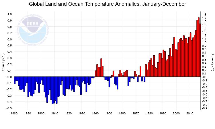 températures moyennes mondiales depuis 1880