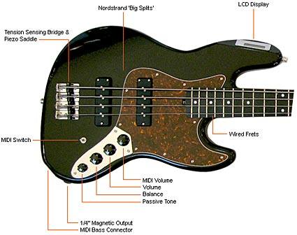 Industrial Radio MIDI Bass