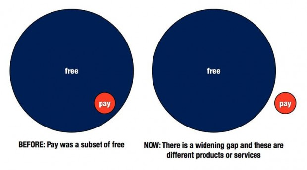 Free / Pay