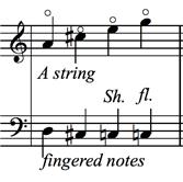 Lower Position Harmonics - figure 4