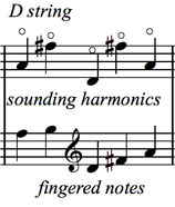 Bass Harmonics: Middle of the String Harmonics figure 3