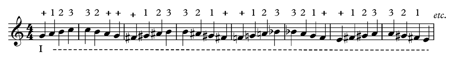 Thumb Position in the Lower Positions - Tetrachord Exercise