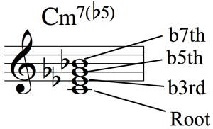 Developing Simultaneous Chordal and Bass Line Accompaniment - Fig 1d