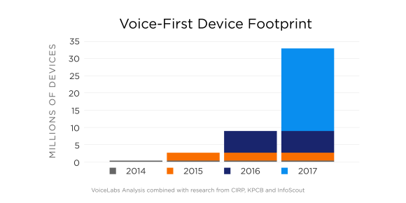 data graph showing the adoption rate of voice assistants