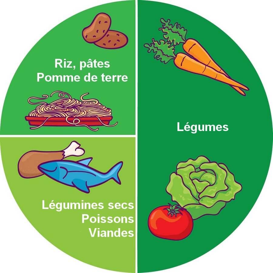 Assiette équilibrée pour un rééquilibrage alimentaire