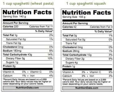 Nutrition comparison between pasta and spaghetti squash