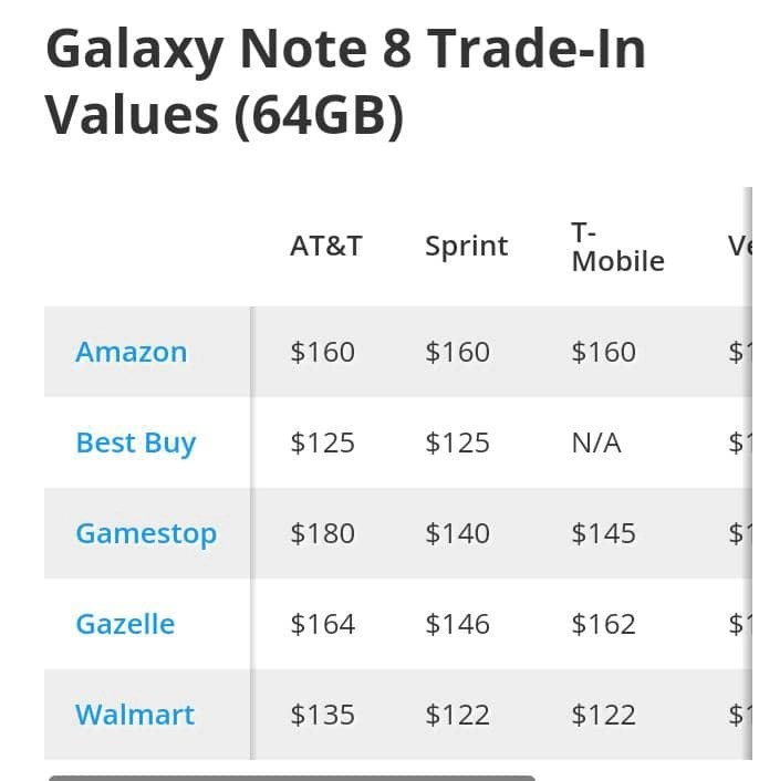 How Much Is Your Galaxy Note 8 Worth Now