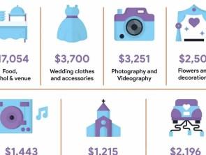 New Wedding DJ Cost