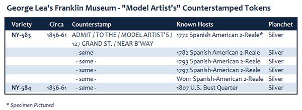 George Lea's Model Artist's Table of Varieties
