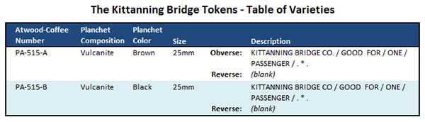 Kittanning Bridge Tokens Table of Varities