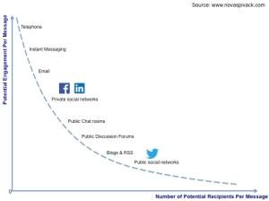 Social Tech Engagement
